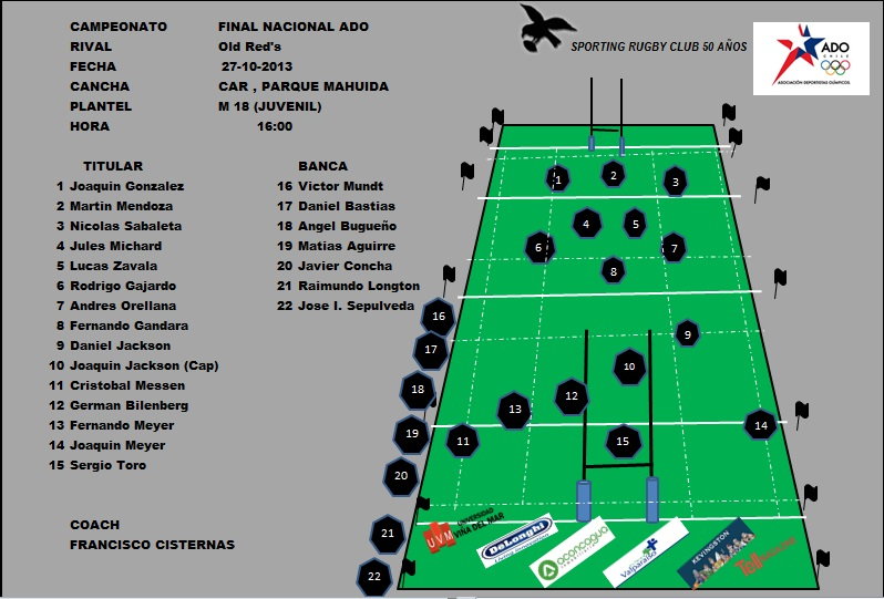 ALINEACION-SPORTING-M18-VS-OLD-REDS-ADO-CHILE-2013