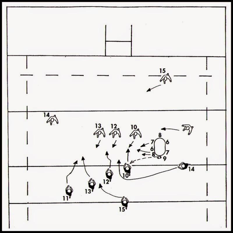 El apoyo del tercera línea centro: Esta vez es el octavo quien tiene el control del balón. Cogiendo el balón lo transmite a su medio scrum que no interviene esta vez detrás del pack sino a un costado. Lo que le da espacio para lanzar el ataque.